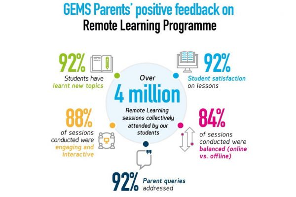 GEMS Education schools embrace E-learning, delivering over 4.3 million collective remote learning sessions to date, with 92 per cent student satisfaction
